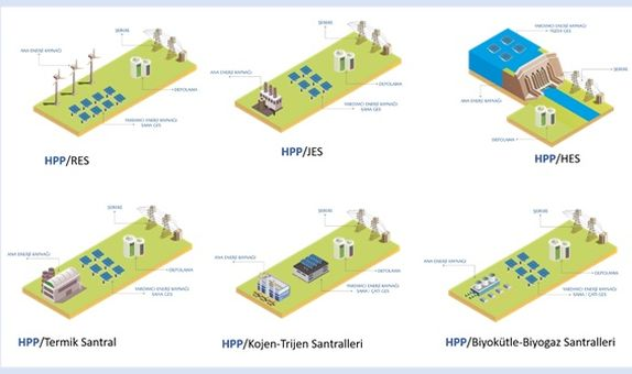 Konar, Hibrit Enerji Santralleri İçin Çalışmalarını Tamamladı